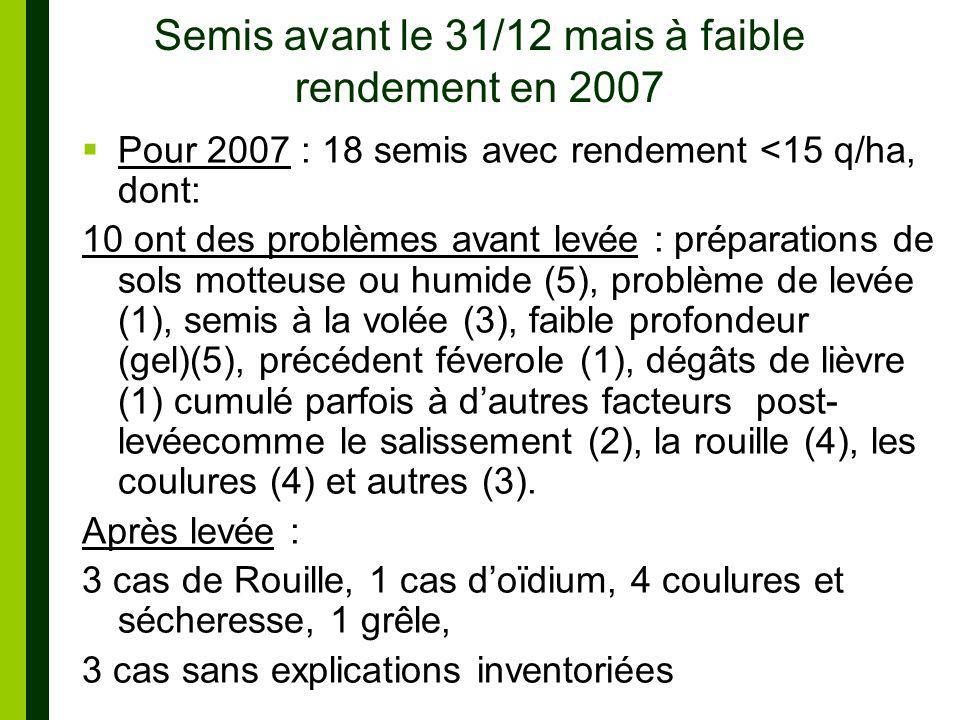 Semis avant le 31/12 mais à faible rendement en 2007 Pour 2007 : 18 semis avec rendement <15 q/ha, dont: 10 ont des problèmes avant levée : préparations de sols motteuse ou humide (5), problème de levée (1), semis à la volée (3), faible profondeur (gel)(5), précédent féverole (1), dégâts de lièvre (1) cumulé parfois à dautres facteurs post- levéecomme le salissement (2), la rouille (4), les coulures (4) et autres (3).