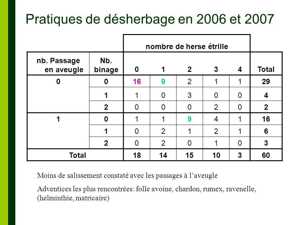 Pratiques de désherbage en 2006 et 2007 nombre de herse étrille nb.