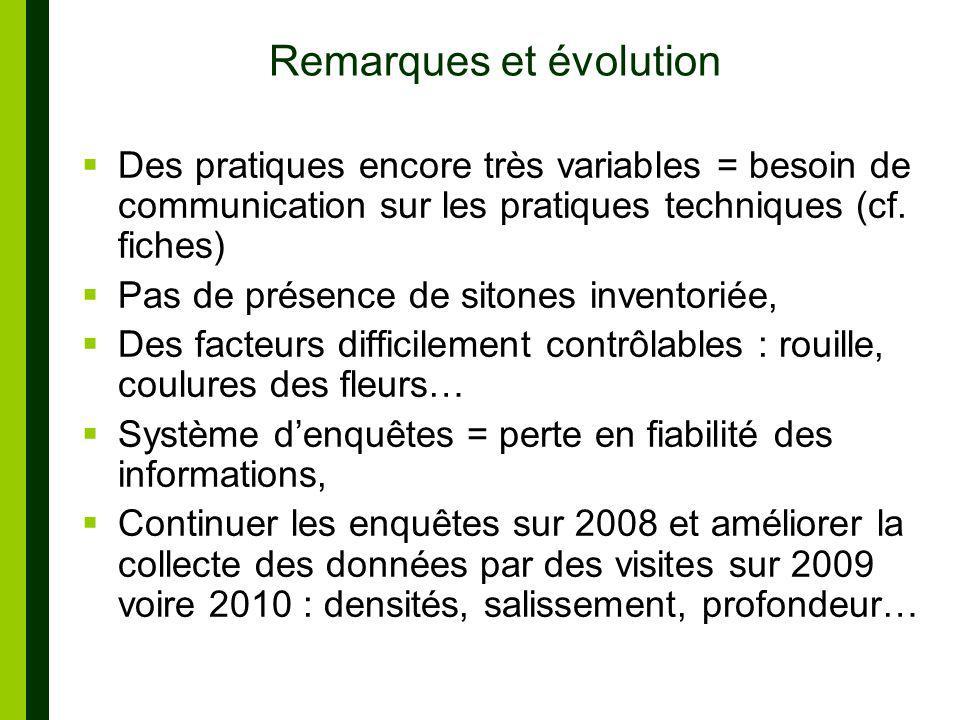 Remarques et évolution Des pratiques encore très variables = besoin de communication sur les pratiques techniques (cf.