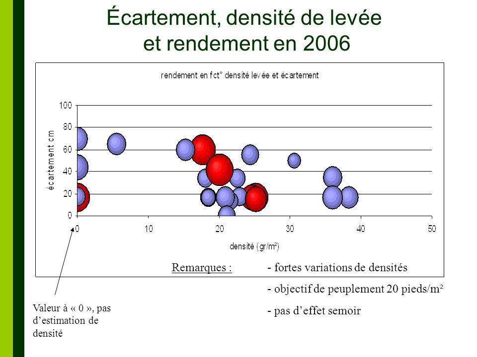 Écartement, densité de levée et rendement en 2006 Valeur à « 0 », pas destimation de densité Remarques : - fortes variations de densités - objectif de peuplement 20 pieds/m² - pas deffet semoir