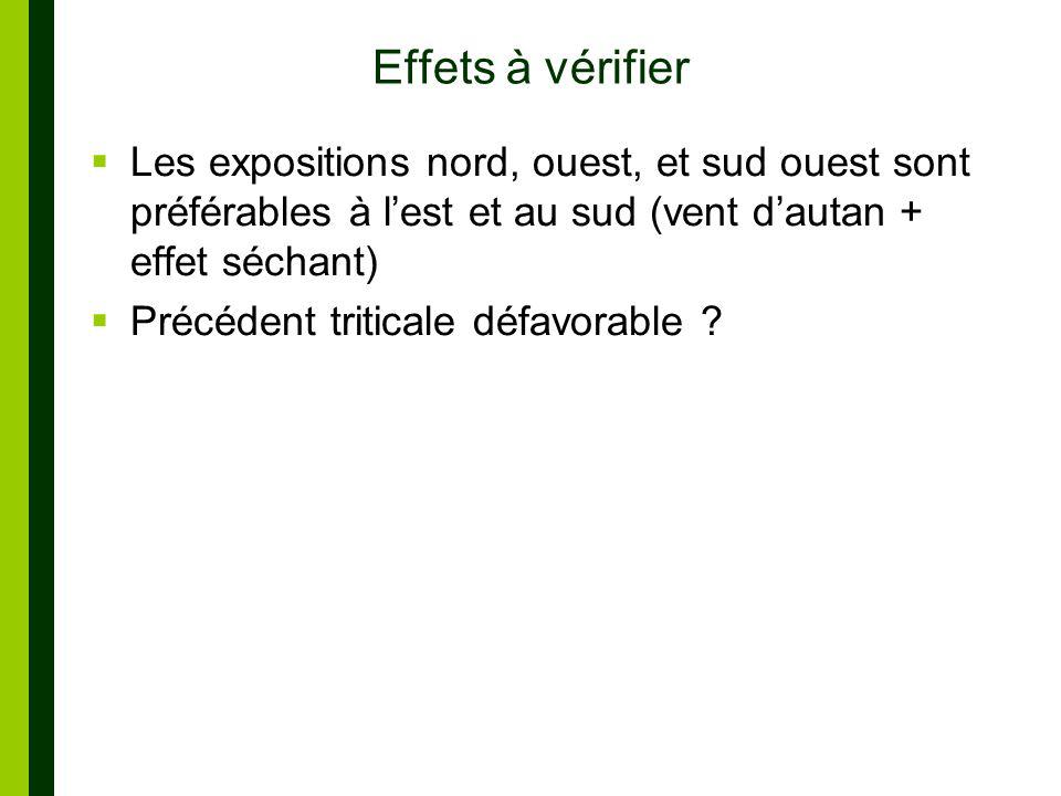 Effets à vérifier Les expositions nord, ouest, et sud ouest sont préférables à lest et au sud (vent dautan + effet séchant) Précédent triticale défavorable ?