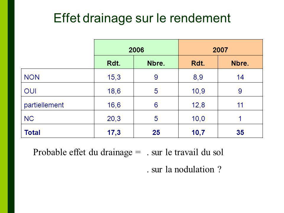 Effet drainage sur le rendement 20062007 Rdt.Nbre.Rdt.Nbre.