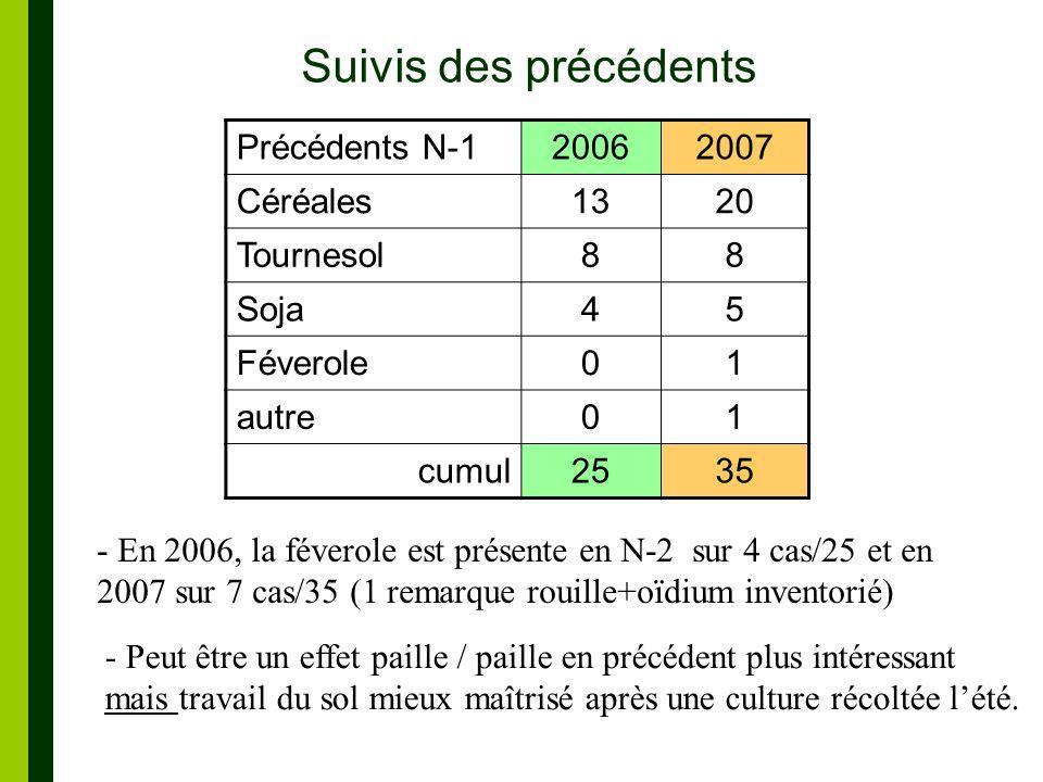 Suivis des précédents Précédents N-120062007 Céréales1320 Tournesol88 Soja45 Féverole01 autre01 cumul2535 - En 2006, la féverole est présente en N-2 sur 4 cas/25 et en 2007 sur 7 cas/35 (1 remarque rouille+oïdium inventorié) - Peut être un effet paille / paille en précédent plus intéressant mais travail du sol mieux maîtrisé après une culture récoltée lété.