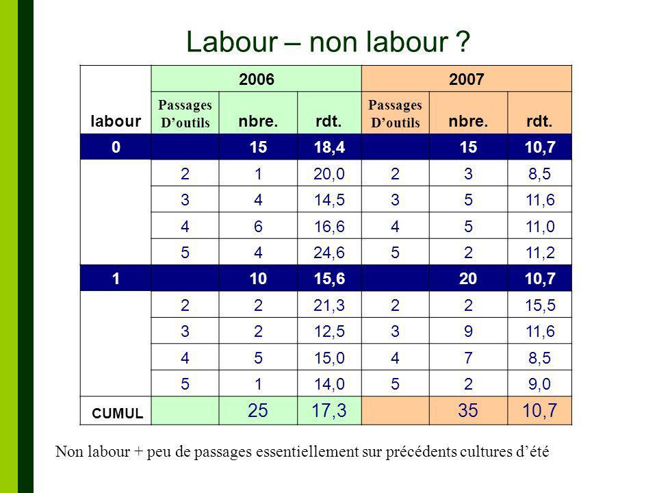 Labour – non labour .5114,0529,0Total 2517,3 35 labour 20062007 Passages Doutils nbre.rdt.