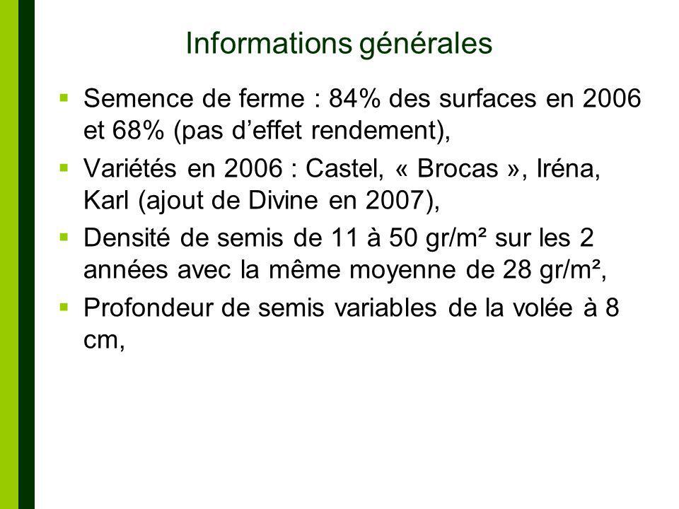 Informations générales Semence de ferme : 84% des surfaces en 2006 et 68% (pas deffet rendement), Variétés en 2006 : Castel, « Brocas », Iréna, Karl (ajout de Divine en 2007), Densité de semis de 11 à 50 gr/m² sur les 2 années avec la même moyenne de 28 gr/m², Profondeur de semis variables de la volée à 8 cm,