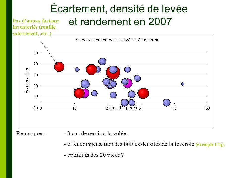 Écartement, densité de levée et rendement en 2007 Remarques : - 3 cas de semis à la volée, - effet compensation des faibles densités de la féverole (exemple 17q), - optimum des 20 pieds .