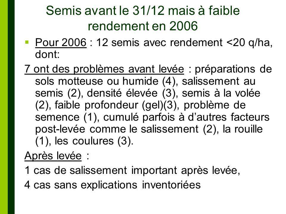 Semis avant le 31/12 mais à faible rendement en 2006 Pour 2006 : 12 semis avec rendement <20 q/ha, dont: 7 ont des problèmes avant levée : préparations de sols motteuse ou humide (4), salissement au semis (2), densité élevée (3), semis à la volée (2), faible profondeur (gel)(3), problème de semence (1), cumulé parfois à dautres facteurs post-levée comme le salissement (2), la rouille (1), les coulures (3).