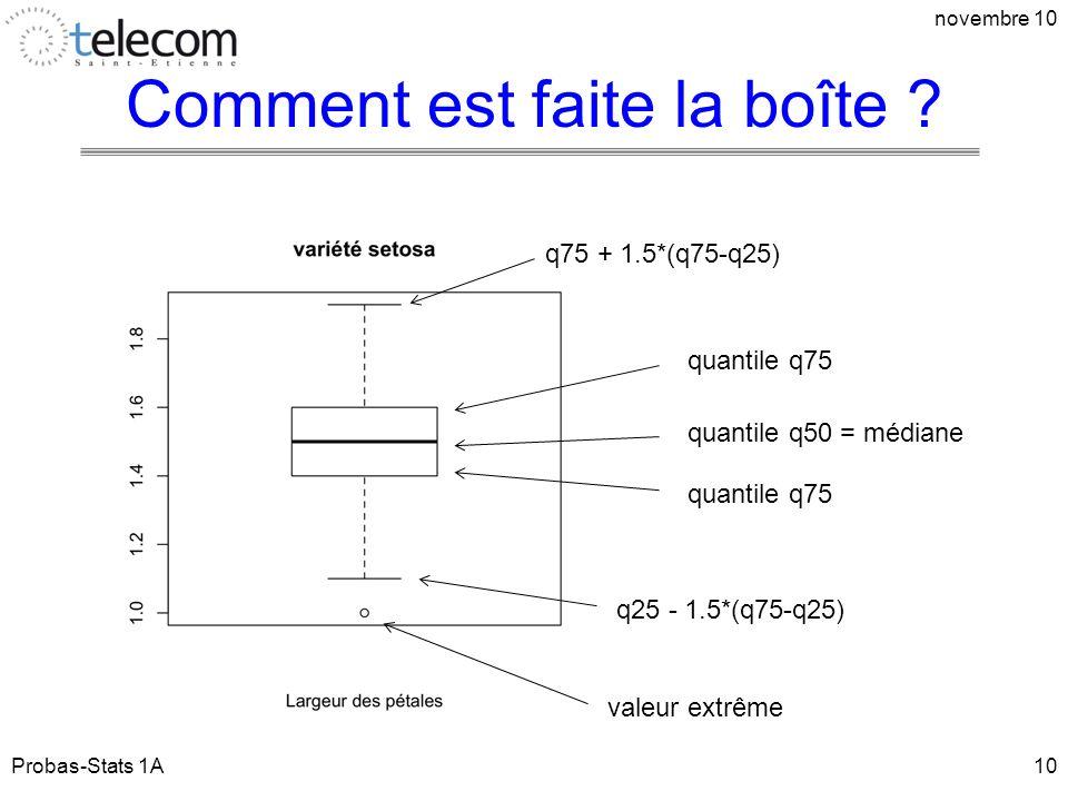 Comment est faite la boîte ? Probas-Stats 1A novembre 10 10 quantile q75 quantile q50 = médiane q75 + 1.5*(q75-q25) q25 - 1.5*(q75-q25) valeur extrême
