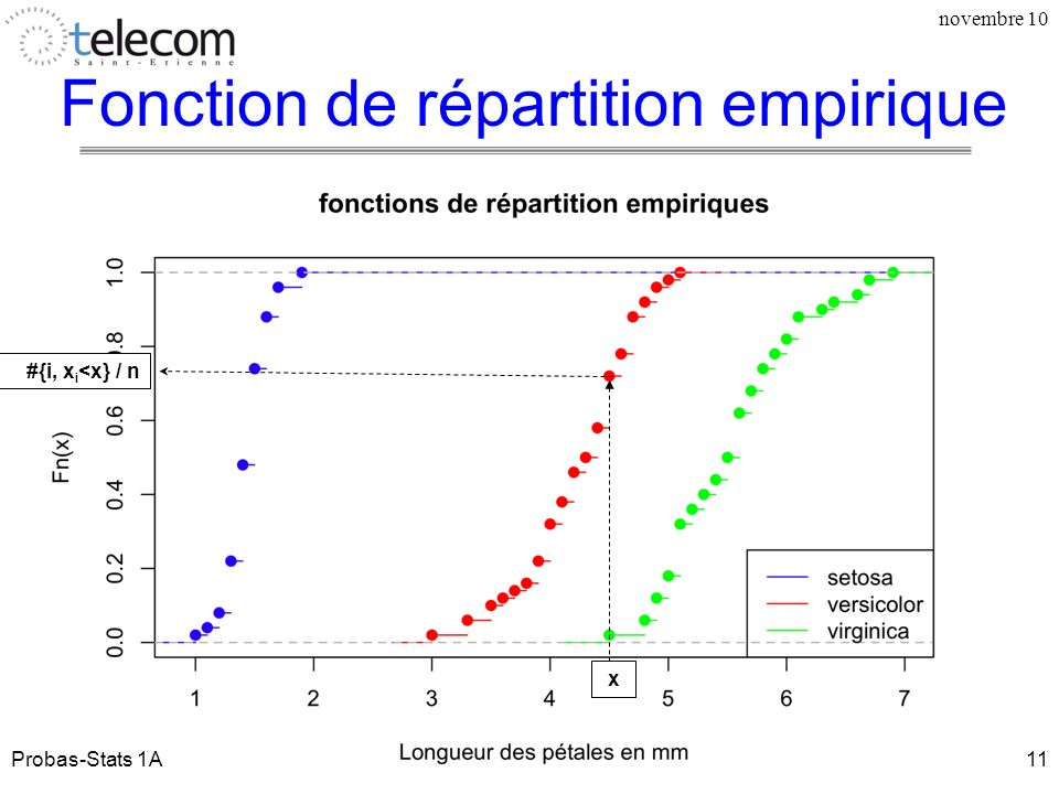 Fonction de répartition empirique novembre 10 x #{i, x i <x} / n Probas-Stats 1A11
