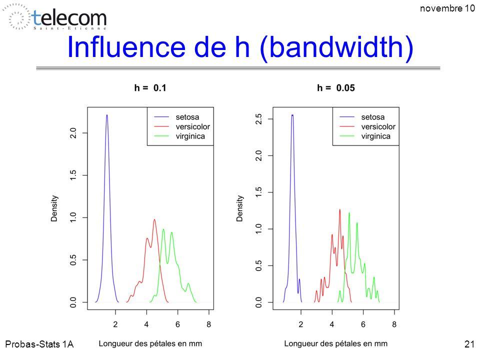 Influence de h (bandwidth) Probas-Stats 1A novembre 10 21