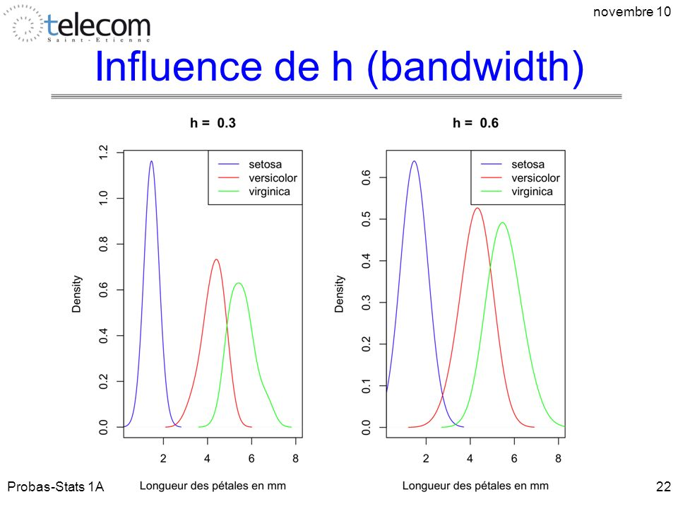 Influence de h (bandwidth) Probas-Stats 1A novembre 10 22