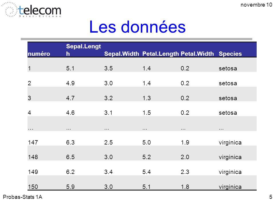 Les données Probas-Stats 1A novembre 10 5 numéro Sepal.Lengt hSepal.WidthPetal.LengthPetal.WidthSpecies 15.13.51.40.2setosa 24.93.01.40.2setosa 34.73.