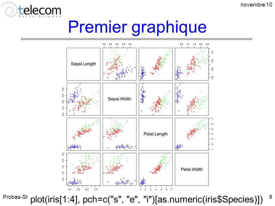 Premier graphique Probas-Stats 1A novembre 10 6 plot(iris[1:4], pch=c(