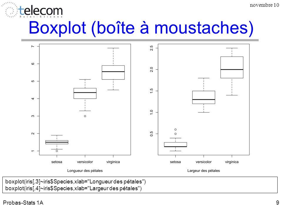 Boxplot (boîte à moustaches) novembre 10 boxplot(iris[,3]~iris$Species,xlab=