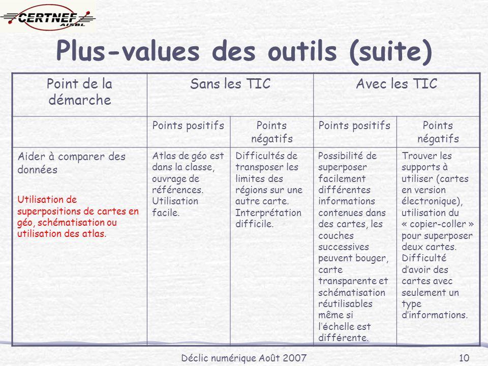 Déclic numérique Août 2007 10 Plus-values des outils (suite) Point de la démarche Sans les TICAvec les TIC Points positifsPoints négatifs Points posit