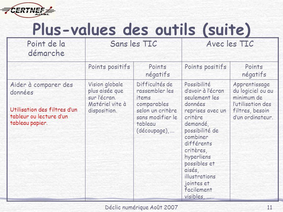 Déclic numérique Août 2007 11 Plus-values des outils (suite) Point de la démarche Sans les TICAvec les TIC Points positifsPoints négatifs Points positifsPoints négatifs Aider à comparer des données Utilisation des filtres dun tableur ou lecture dun tableau papier.