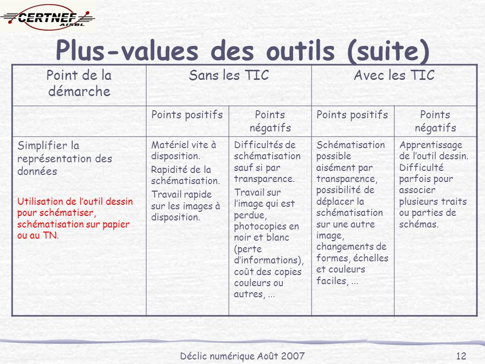 Déclic numérique Août 2007 12 Plus-values des outils (suite) Point de la démarche Sans les TICAvec les TIC Points positifsPoints négatifs Points positifsPoints négatifs Simplifier la représentation des données Utilisation de loutil dessin pour schématiser, schématisation sur papier ou au TN.