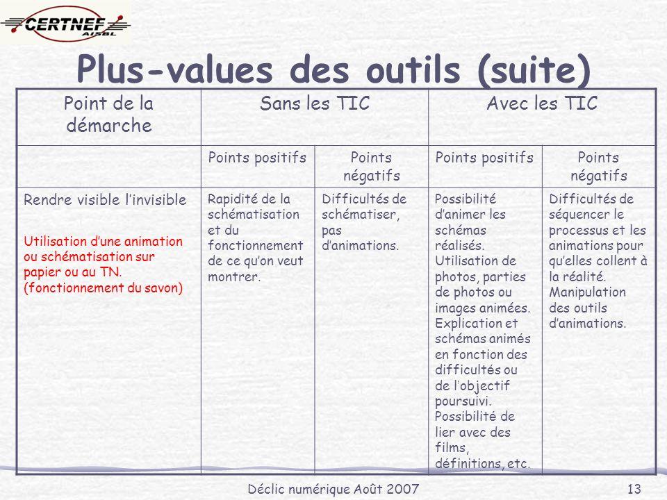 Déclic numérique Août 2007 13 Plus-values des outils (suite) Point de la démarche Sans les TICAvec les TIC Points positifsPoints négatifs Points positifsPoints négatifs Rendre visible linvisible Utilisation dune animation ou schématisation sur papier ou au TN.