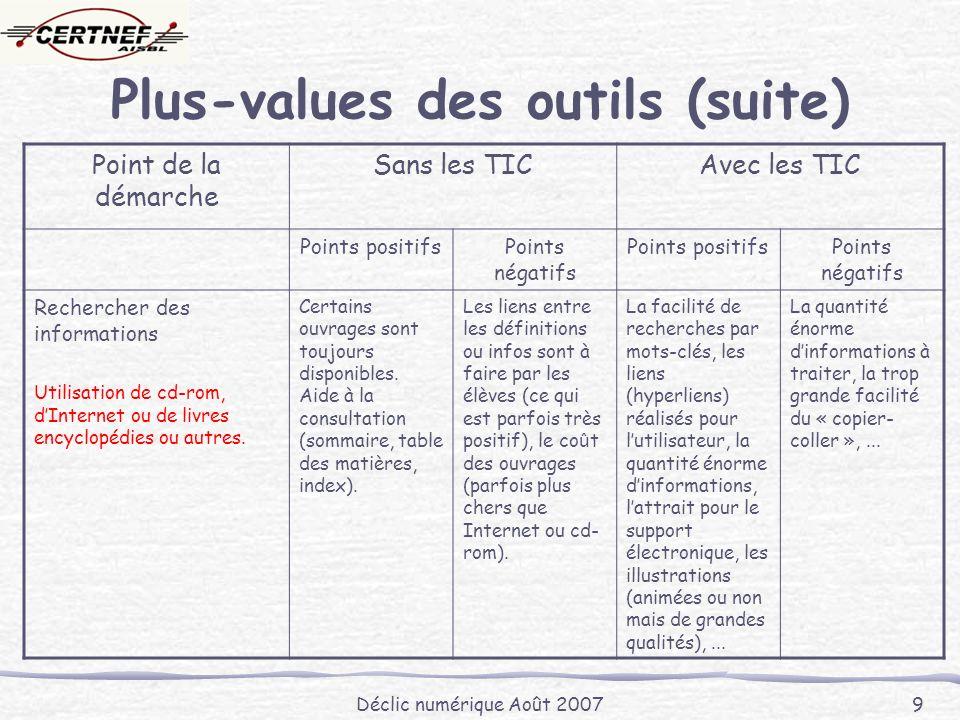 Déclic numérique Août 2007 9 Plus-values des outils (suite) Point de la démarche Sans les TICAvec les TIC Points positifsPoints négatifs Points positifsPoints négatifs Rechercher des informations Utilisation de cd-rom, dInternet ou de livres encyclopédies ou autres.