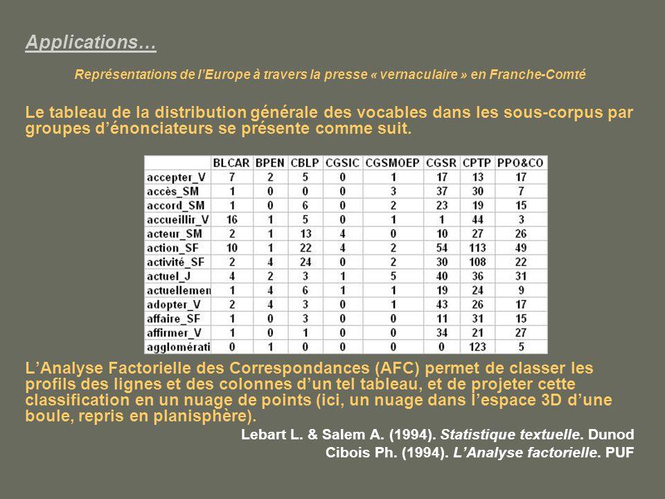 Applications… Représentations de lEurope à travers la presse « vernaculaire » en Franche-Comté Le tableau de la distribution générale des vocables dans les sous-corpus par groupes dénonciateurs se présente comme suit.