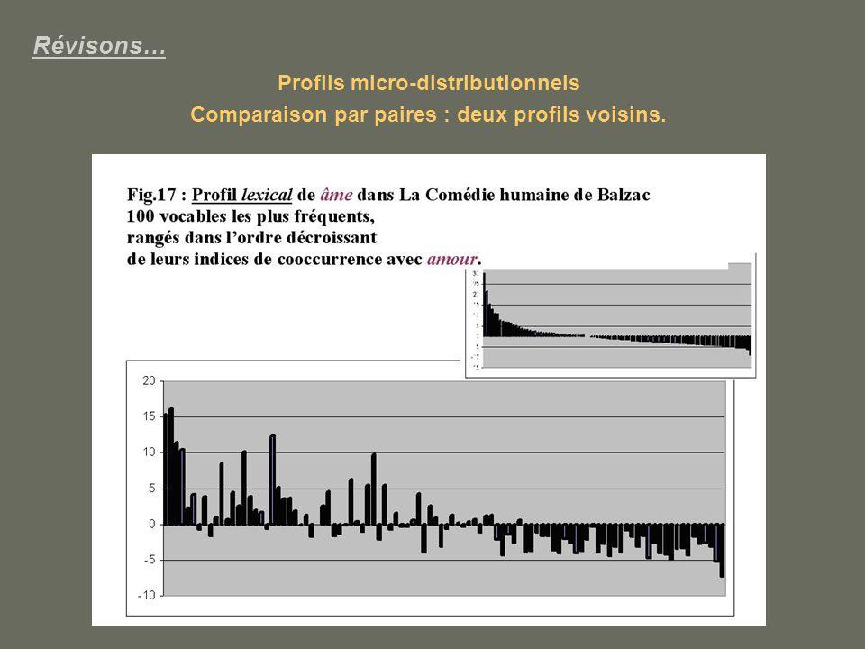 Révisons… Profils micro-distributionnels Comparaison par paires : deux profils voisins.