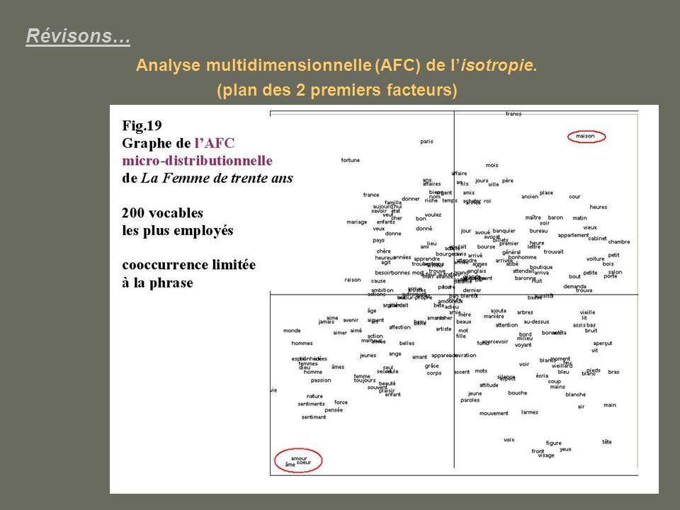 Révisons… Analyse multidimensionnelle (AFC) de lisotropie. (plan des 2 premiers facteurs)