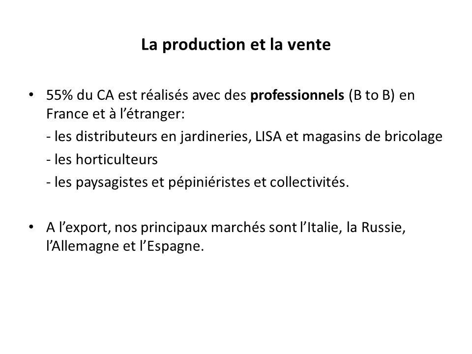 La production et la vente 55% du CA est réalisés avec des professionnels (B to B) en France et à létranger: - les distributeurs en jardineries, LISA et magasins de bricolage - les horticulteurs - les paysagistes et pépiniéristes et collectivités.