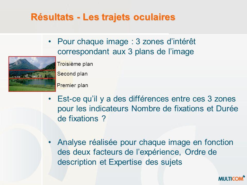Résultats - Les trajets oculaires Pour chaque image : 3 zones dintérêt correspondant aux 3 plans de limage Est-ce quil y a des différences entre ces 3