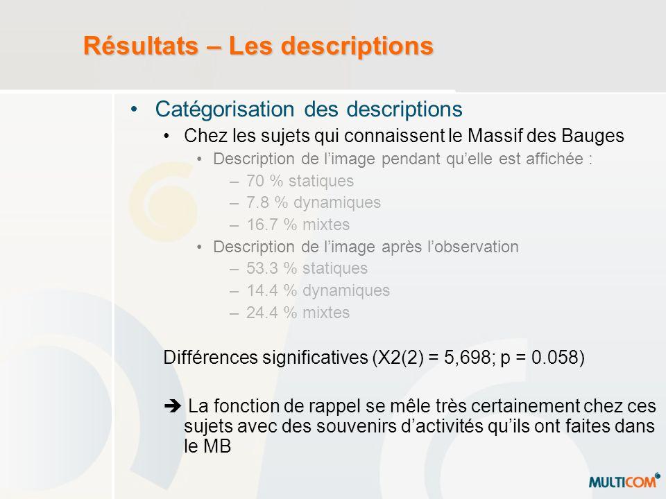 Résultats – Les descriptions Catégorisation des descriptions Chez les sujets qui connaissent le Massif des Bauges Description de limage pendant quelle