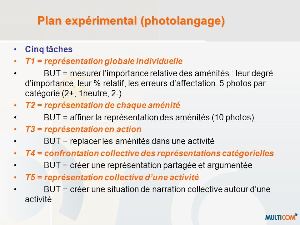 Plan expérimental (photolangage) Cinq tâches T1 = représentation globale individuelle BUT = mesurer limportance relative des aménités : leur degré dim