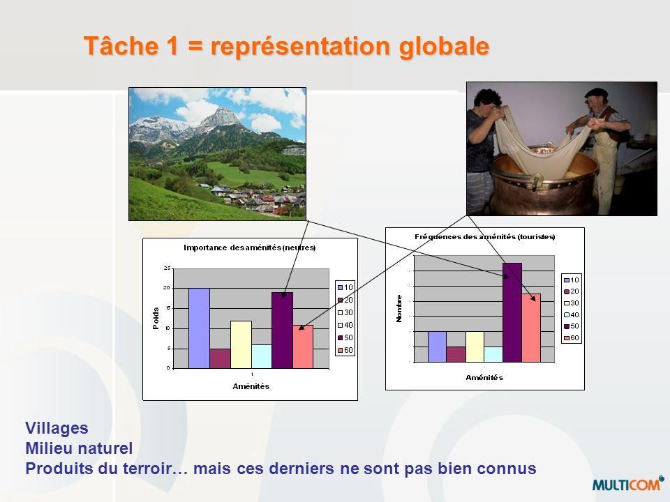 Tâche 1 = représentation globale Villages Milieu naturel Produits du terroir… mais ces derniers ne sont pas bien connus