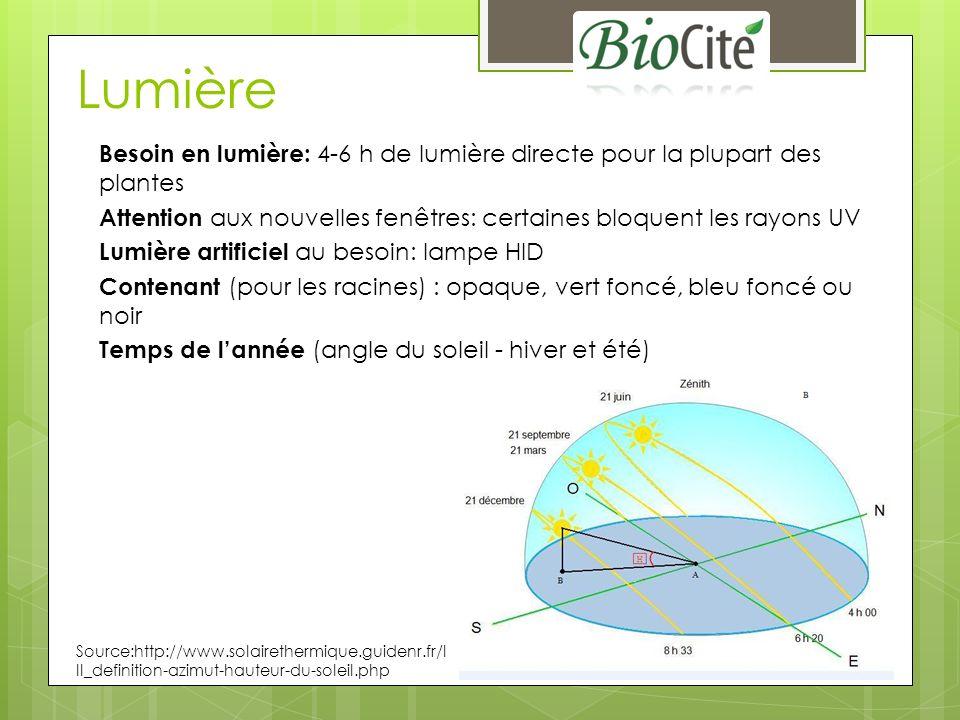 Lumière Besoin en lumière: 4-6 h de lumière directe pour la plupart des plantes Attention aux nouvelles fenêtres: certaines bloquent les rayons UV Lumière artificiel au besoin: lampe HID Contenant (pour les racines) : opaque, vert foncé, bleu foncé ou noir Temps de lannée (angle du soleil - hiver et été) Source:http://www.solairethermique.guidenr.fr/I II_definition-azimut-hauteur-du-soleil.php