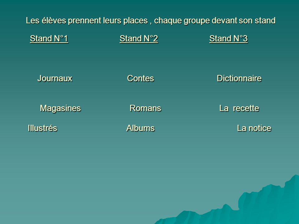 Les élèves prennent leurs places, chaque groupe devant son stand Stand N°1 Stand N°2Stand N°3 Journaux Contes Dictionnaire MagasinesRomans La recette
