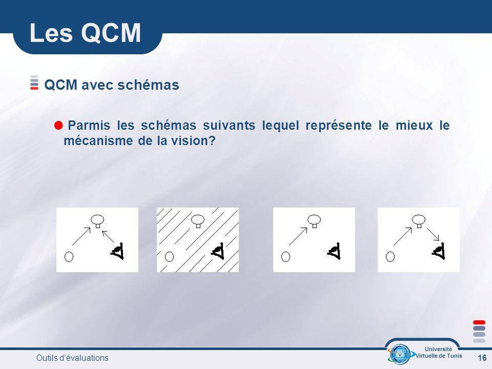 Université Virtuelle de Tunis Outils dévaluations 16 Les QCM QCM avec schémas Parmis les schémas suivants lequel représente le mieux le mécanisme de la vision