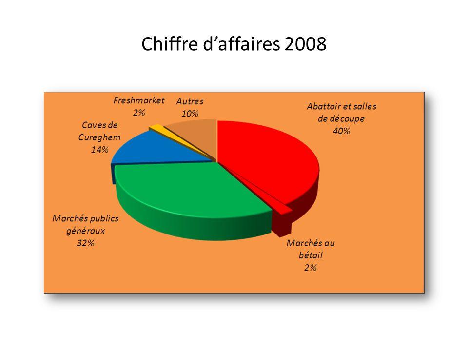 Chiffre daffaires 2008