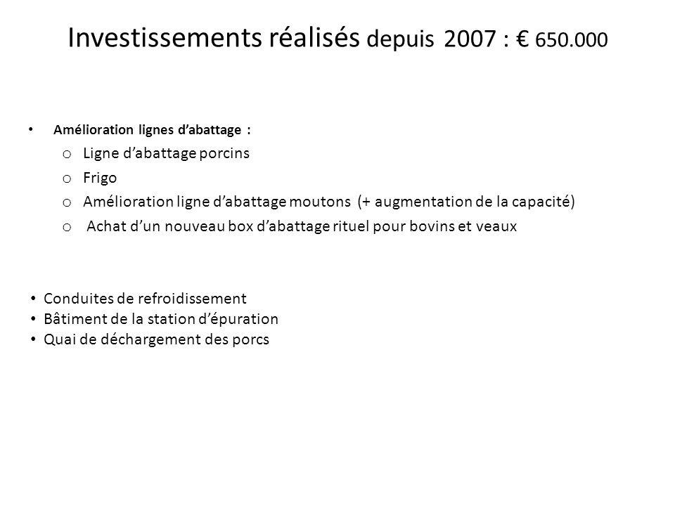 Investissements réalisés depuis 2007 : 650.000 Amélioration lignes dabattage : o Ligne dabattage porcins o Frigo o Amélioration ligne dabattage mouton