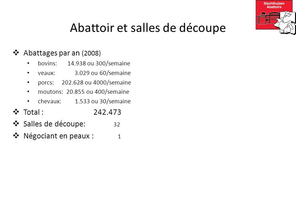 Abattoir et salles de découpe Abattages par an (2008) bovins: 14.938 ou 300/semaine veaux: 3.029 ou 60/semaine porcs: 202.628 ou 4000/semaine moutons: