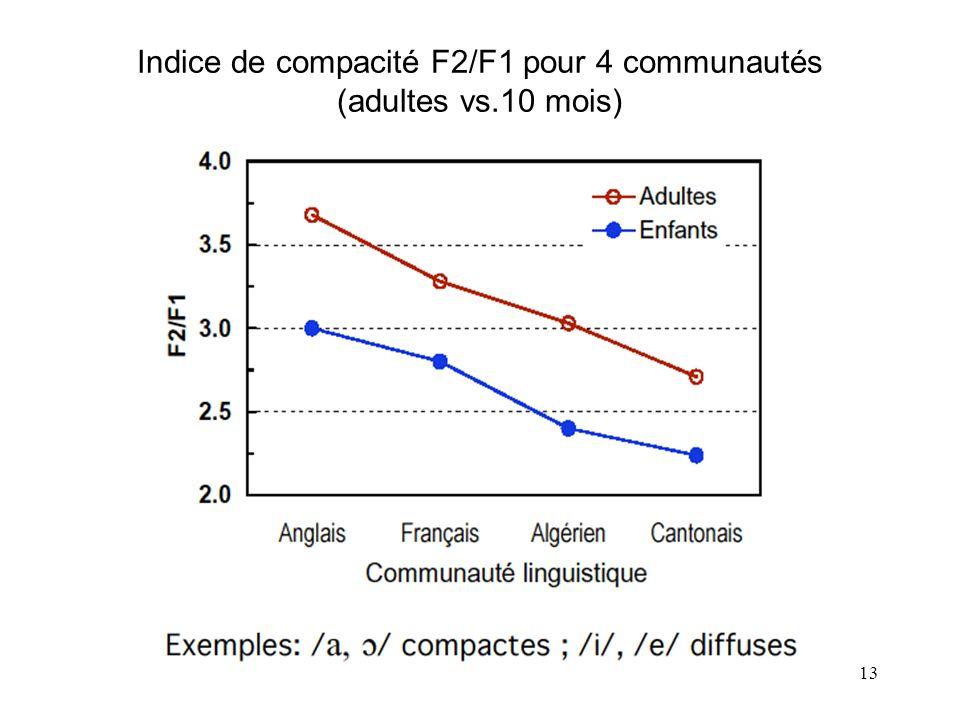 12 British English Algerian FrenchCantonese Espaces vocaliques pour 4 communautés (10 mois) Ellipses à 75% de confiance (de Boysson-Bardies et al., 19