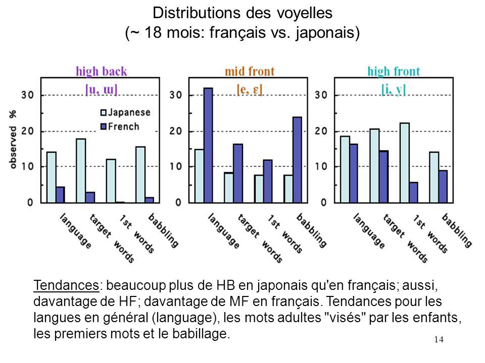 13 Indice de compacité F2/F1 pour 4 communautés (adultes vs.10 mois)
