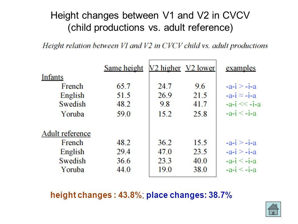 14 Distributions des voyelles (~ 18 mois: français vs. japonais) Tendances: beaucoup plus de HB en japonais qu'en français; aussi, davantage de HF; da