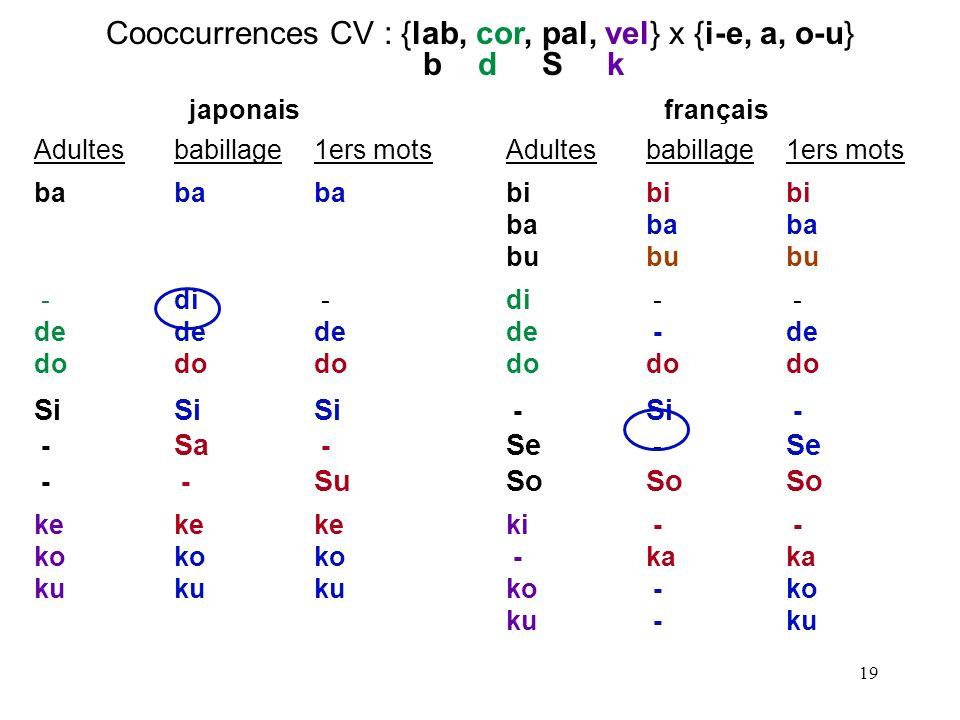 18 adulte : mama, tætæ F2 pour [æ] vs.[a] : ~1900 > ~1200 Hz enfant : mama, tætæ .