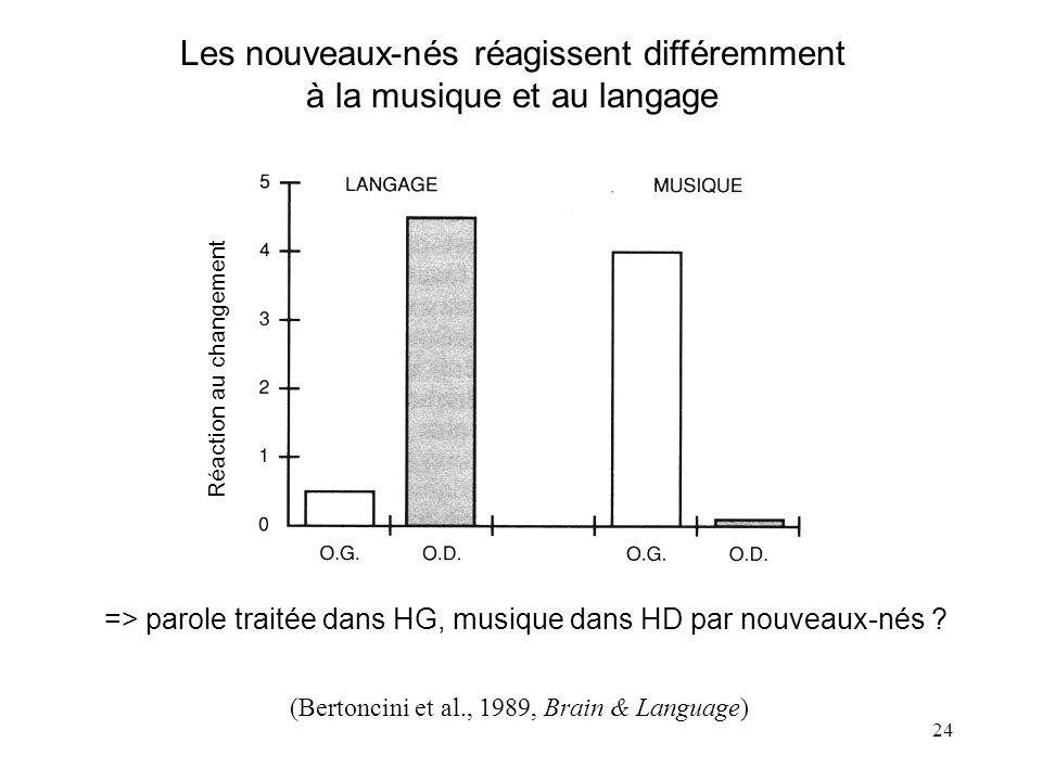23 Spécialisation en perception Dès 2 mois, orientation préférentielle pour sons de parole (Columbo & Bundy, 1983: précurseurs paradigme HPP) Traiteme