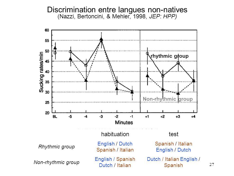 26 Préférence pour la langue maternelle: nouveaux-nés français, exposés à passages en français vs. russe (Mehler et al., 1988, Cognition)