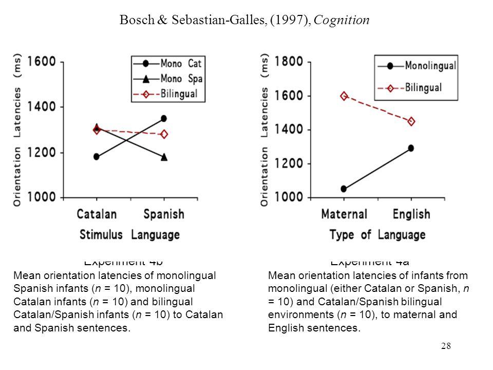 27 Discrimination entre langues non-natives (Nazzi, Bertoncini, & Mehler, 1998, JEP: HPP) habituationtest Rhythmic group English / Dutch Spanish / Ita