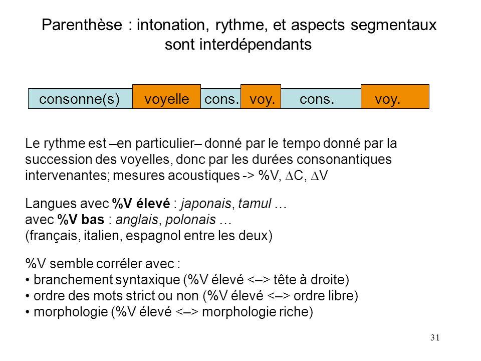 30 Quels indices prosodiques ? technique de resynthèse avec MBROLA (au lieu de filtrage passe-bas 400 Hz): Ramus, 1999-2002 saltanajvowels -> /a/; fri