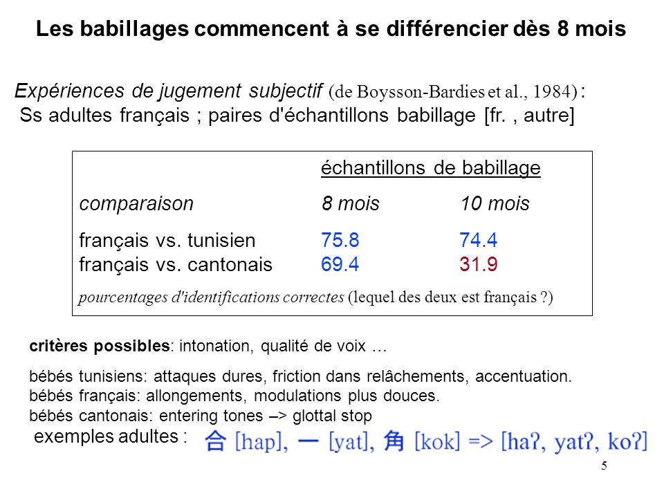 5 Les babillages commencent à se différencier dès 8 mois Expériences de jugement subjectif (de Boysson-Bardies et al., 1984) : Ss adultes français ; paires d échantillons babillage [fr., autre] échantillons de babillage comparaison8 mois10 mois français vs.