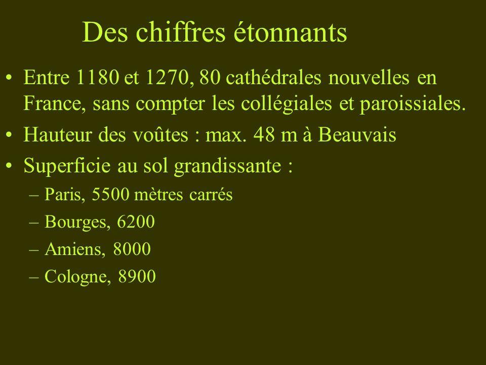 Des chiffres étonnants Entre 1180 et 1270, 80 cathédrales nouvelles en France, sans compter les collégiales et paroissiales. Hauteur des voûtes : max.