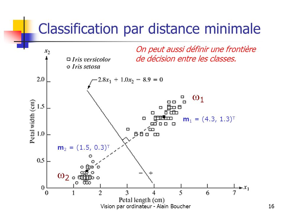Vision par ordinateur - Alain Boucher16 Classification par distance minimale m 1 = (4.3, 1.3) T m 2 = (1.5, 0.3) T 1 2 On peut aussi définir une front