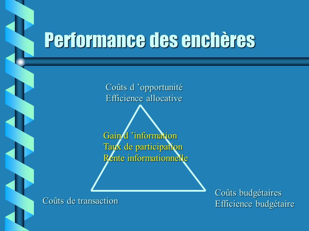 Performance des enchères Coûts d opportunité Efficience allocative Coûts budgétaires Efficience budgétaire Coûts de transaction Gain d information Tau
