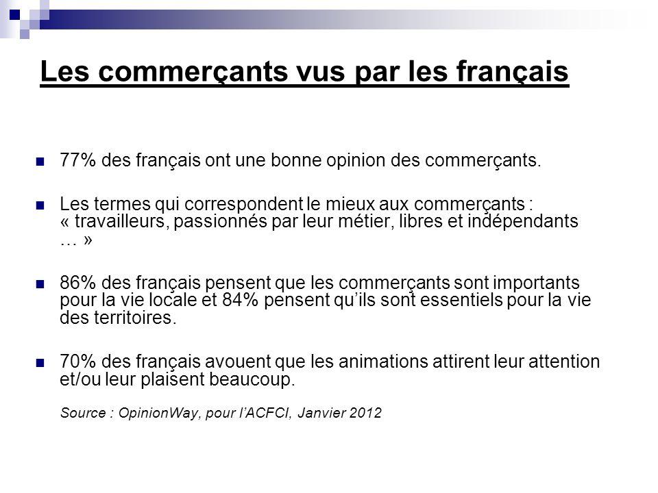Les commerçants vus par les français 77% des français ont une bonne opinion des commerçants.